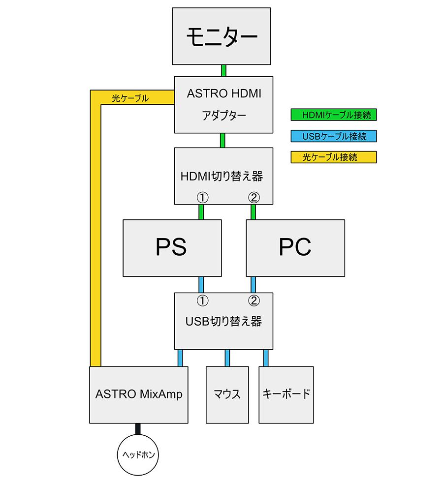 接続方法の全体図