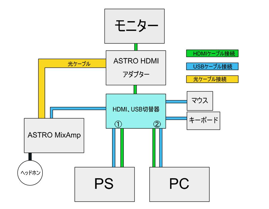 MixAmpをPCとPSに接続する図