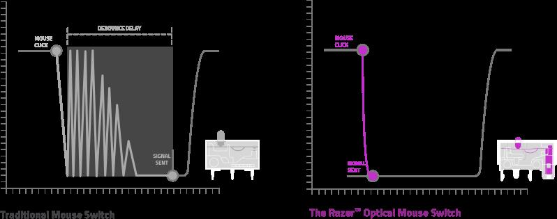 オプティカルスイッチの性能グラフ