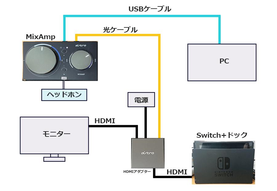 SwitchとPCでDiscordを使う配線