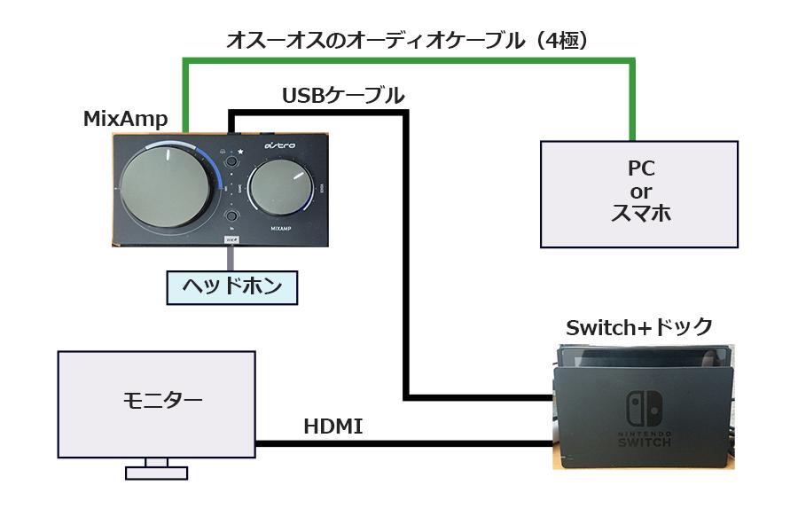 SwitchとPCでDiscordを使う AUX版